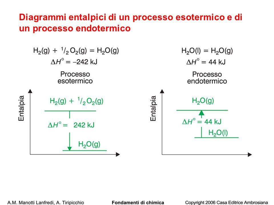 Diagrammi entalpici di un processo esotermico e di un processo endotermico