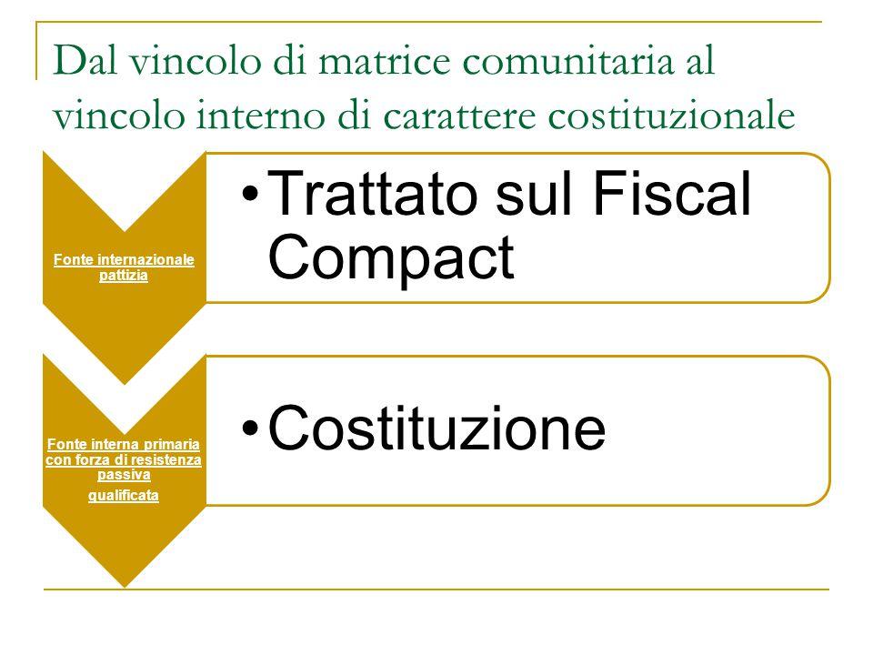 Trattato sul Fiscal Compact