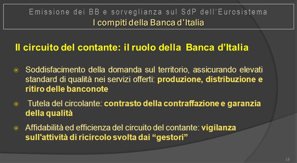 Il circuito del contante: il ruolo della Banca d'Italia