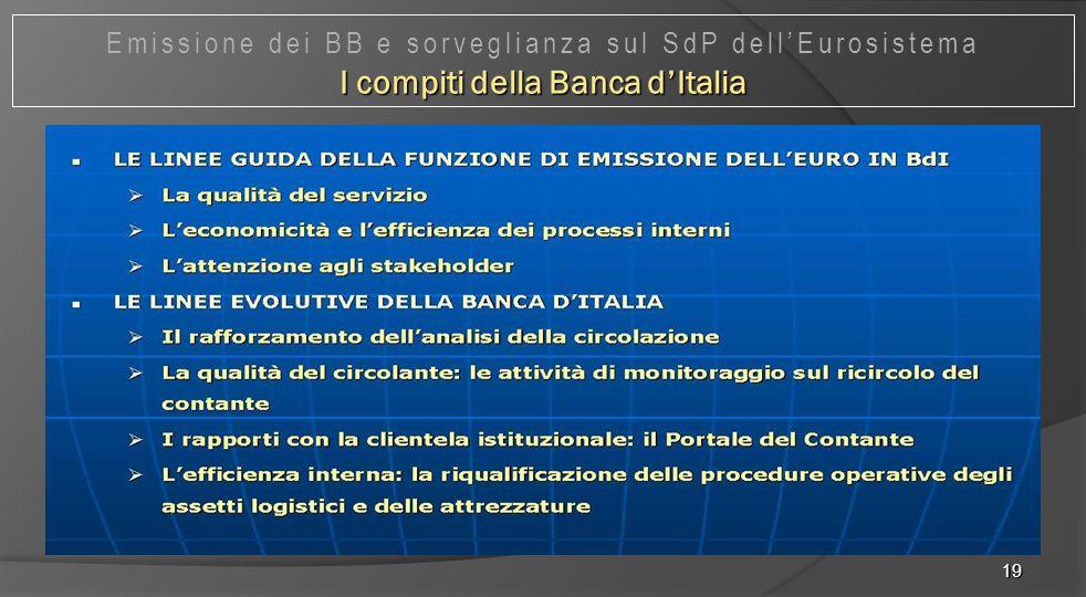 I compiti della Banca d'Italia