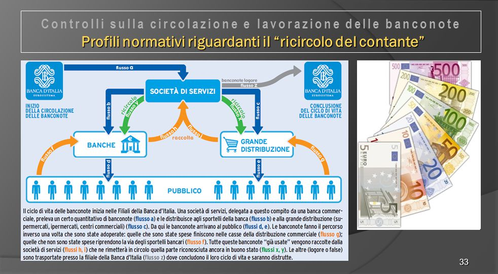 Controlli sulla circolazione e lavorazione delle banconote Profili normativi riguardanti il ricircolo del contante