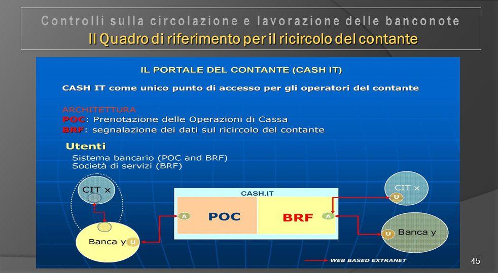 Controlli sulla circolazione e lavorazione delle banconote Il Quadro di riferimento per il ricircolo del contante