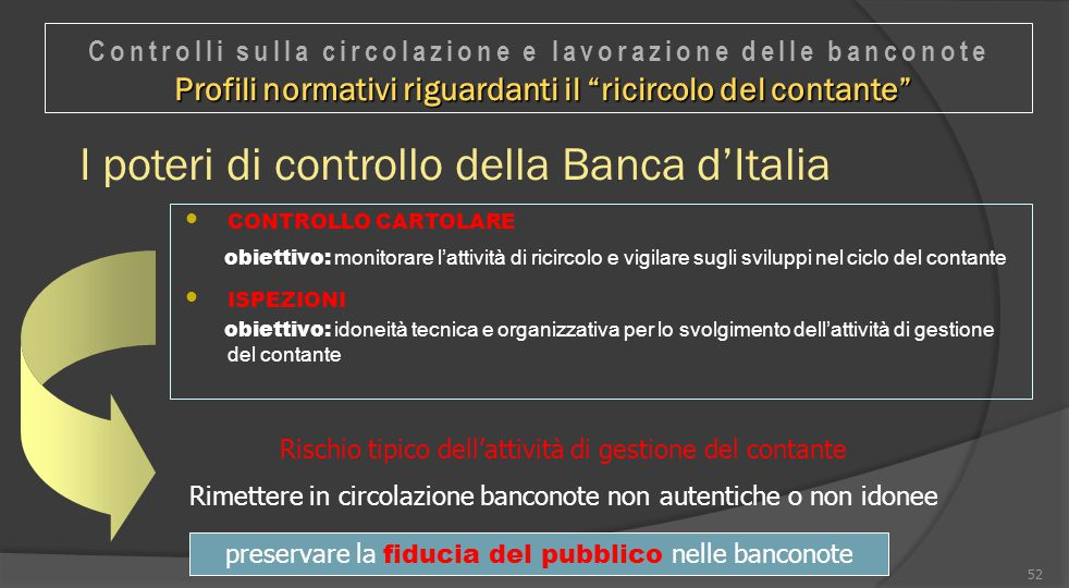 I poteri di controllo della Banca d'Italia