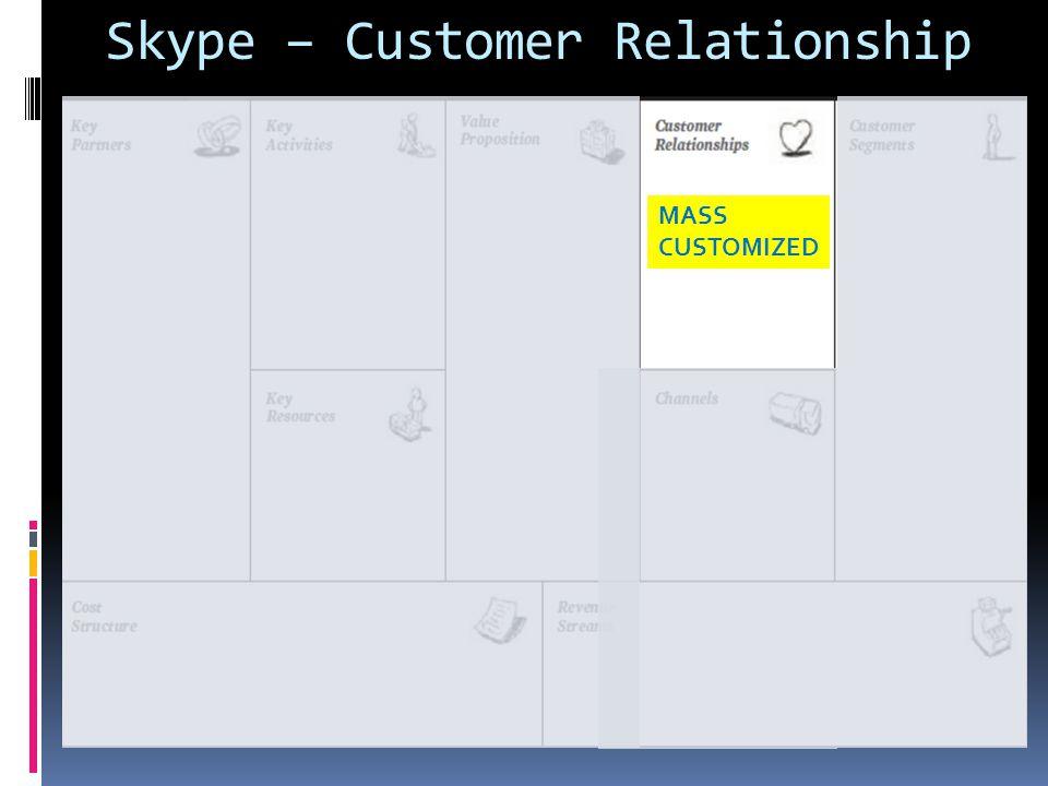 Skype – Customer Relationship