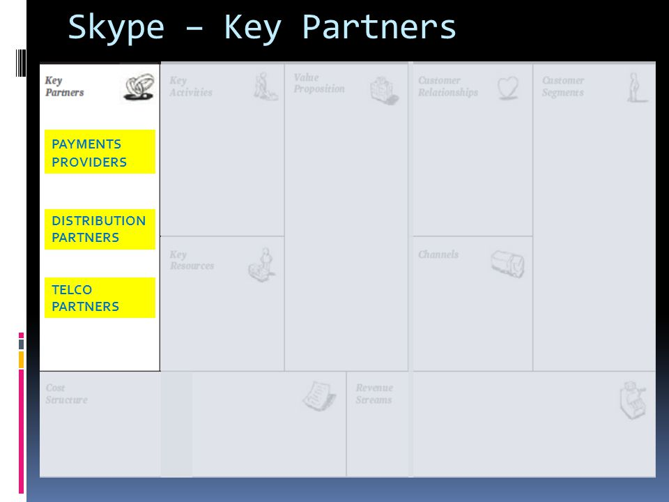 Skype – Key Partners PAYMENTS PROVIDERS DISTRIBUTION PARTNERS
