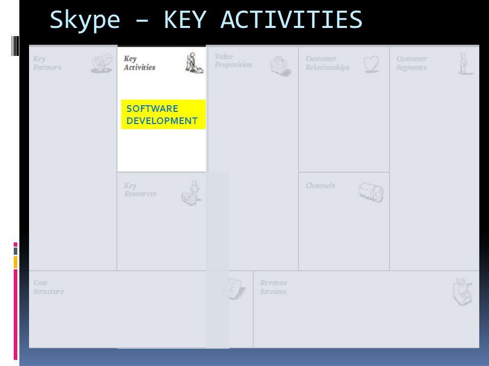 Skype – KEY ACTIVITIES SOFTWARE DEVELOPMENT