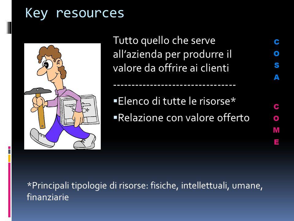 Key resources Tutto quello che serve all'azienda per produrre il valore da offrire ai clienti. ---------------------------------