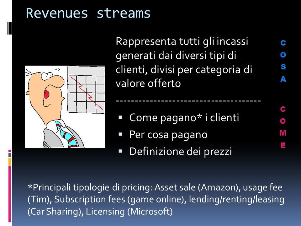 Revenues streams Rappresenta tutti gli incassi generati dai diversi tipi di clienti, divisi per categoria di valore offerto.