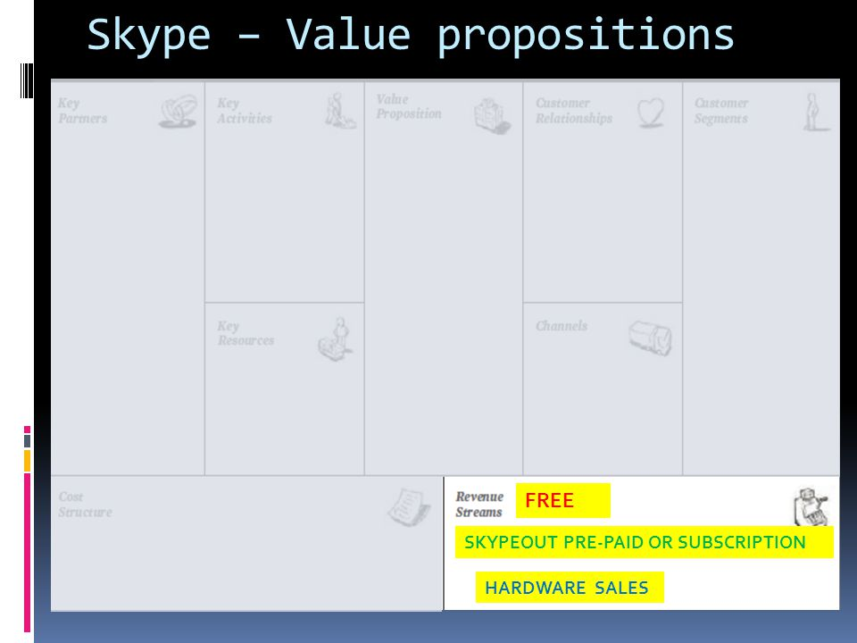 Skype – Value propositions