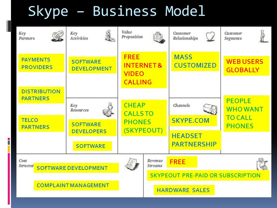Skype – Business Model FREE INTERNET & VIDEO CALLING MASS CUSTOMIZED