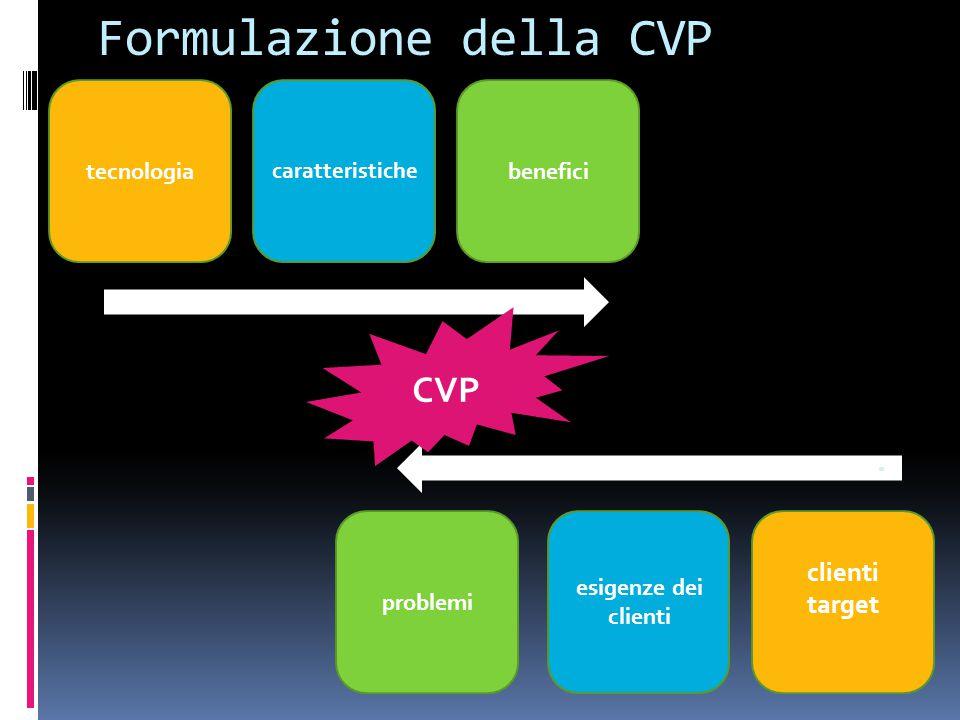 Formulazione della CVP