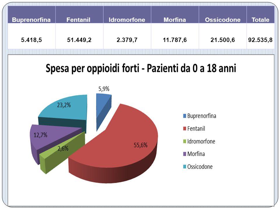 Buprenorfina Fentanil Idromorfone. Morfina. Ossicodone. Totale. 5.418,5. 51.449,2. 2.379,7.