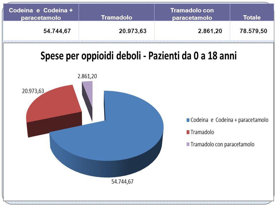 Codeina e Codeina + paracetamolo Tramadolo con paracetamolo