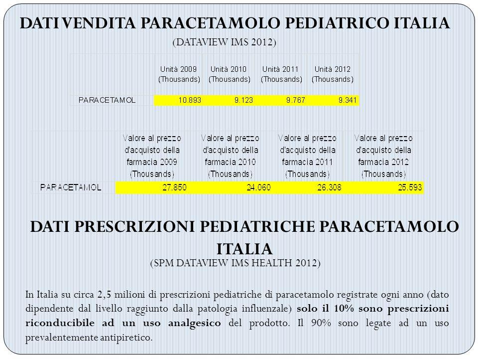DATI VENDITA PARACETAMOLO PEDIATRICO ITALIA