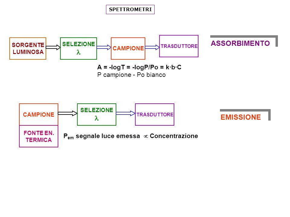 ASSORBIMENTO l l EMISSIONE A = -logT = -logP/Po = k·b·C
