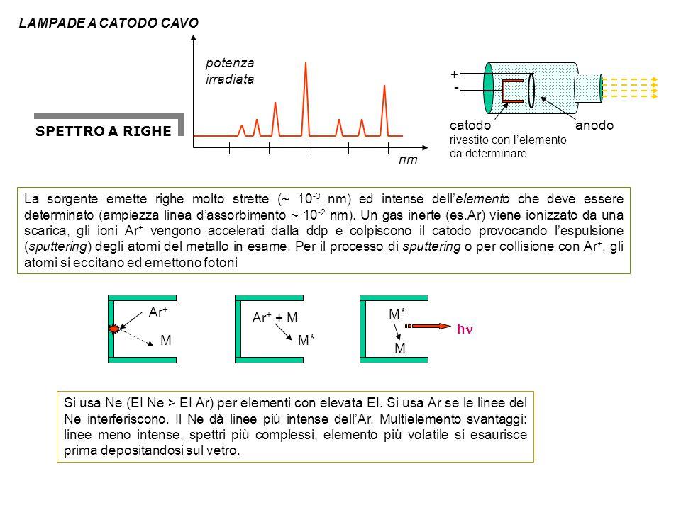 - LAMPADE A CATODO CAVO nm potenza irradiata anodo catodo +