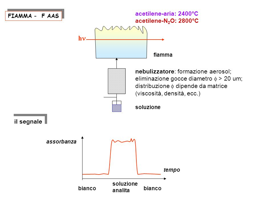 hn acetilene-aria: 2400°C acetilene-N2O: 2800°C