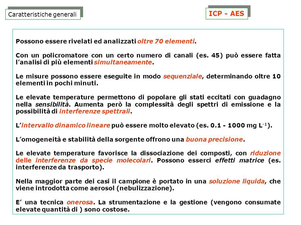 ICP - AES Caratteristiche generali