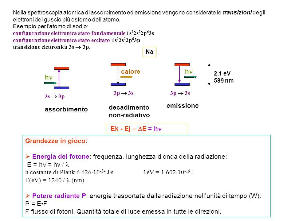 decadimento non-radiativo emissione assorbimento