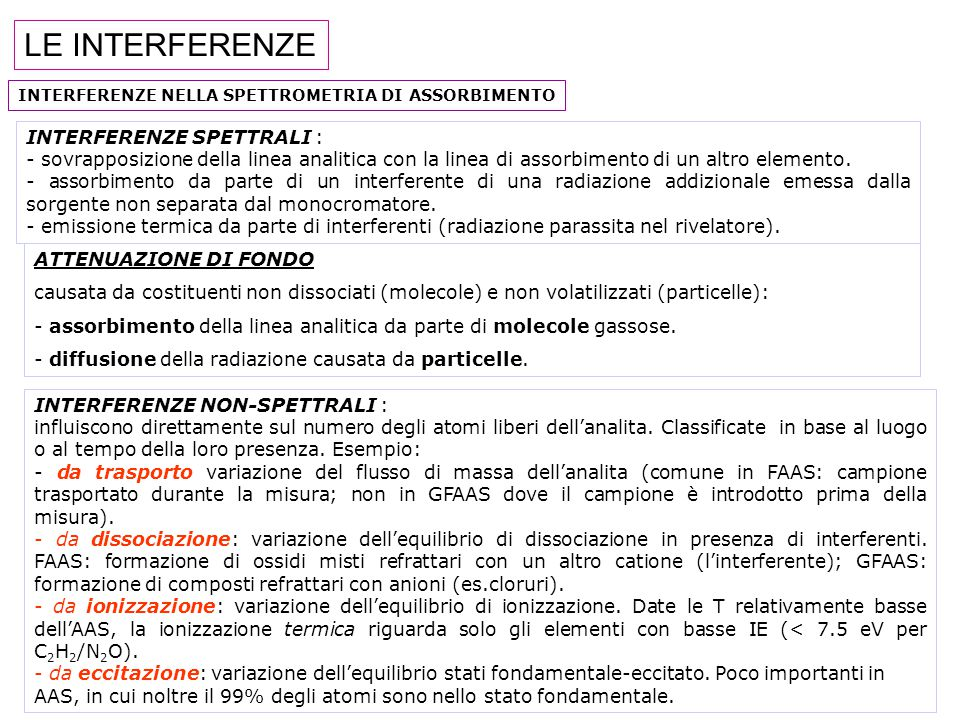 LE INTERFERENZE INTERFERENZE SPETTRALI :