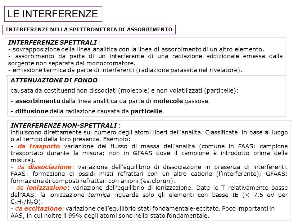 LE INTERFERENZE INTERFERENZE SPETTRALI :