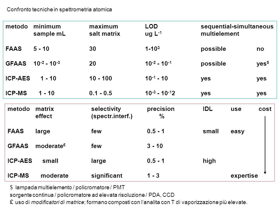 metodo minimum maximum LOD sequential-simultaneous