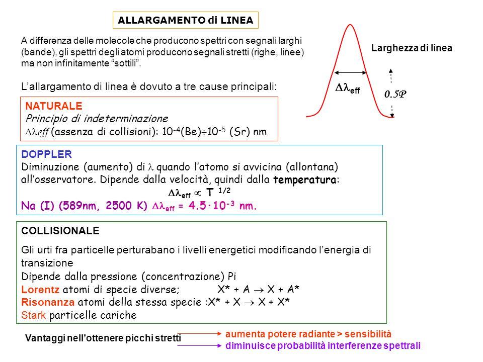 Dleff 0.5P L'allargamento di linea è dovuto a tre cause principali: