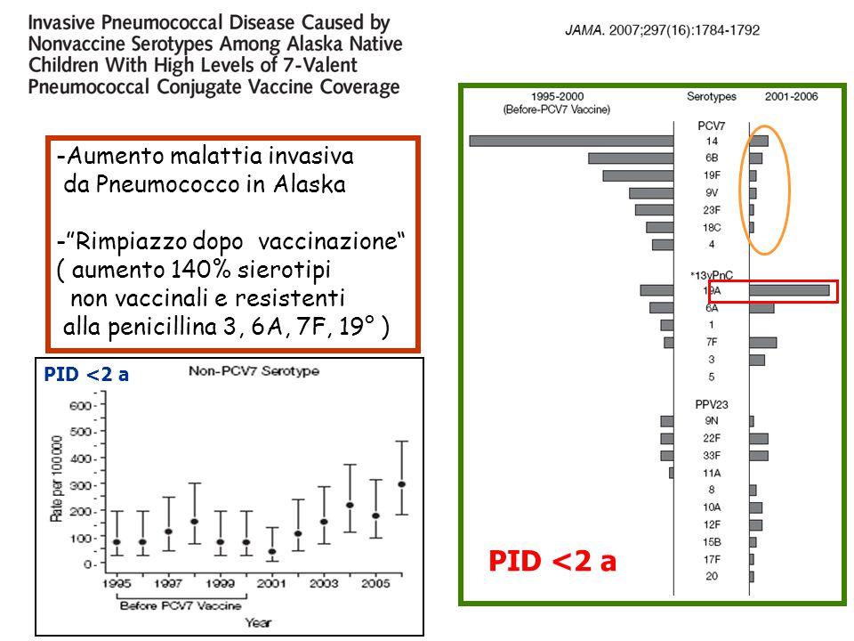 PID <2 a -Aumento malattia invasiva da Pneumococco in Alaska