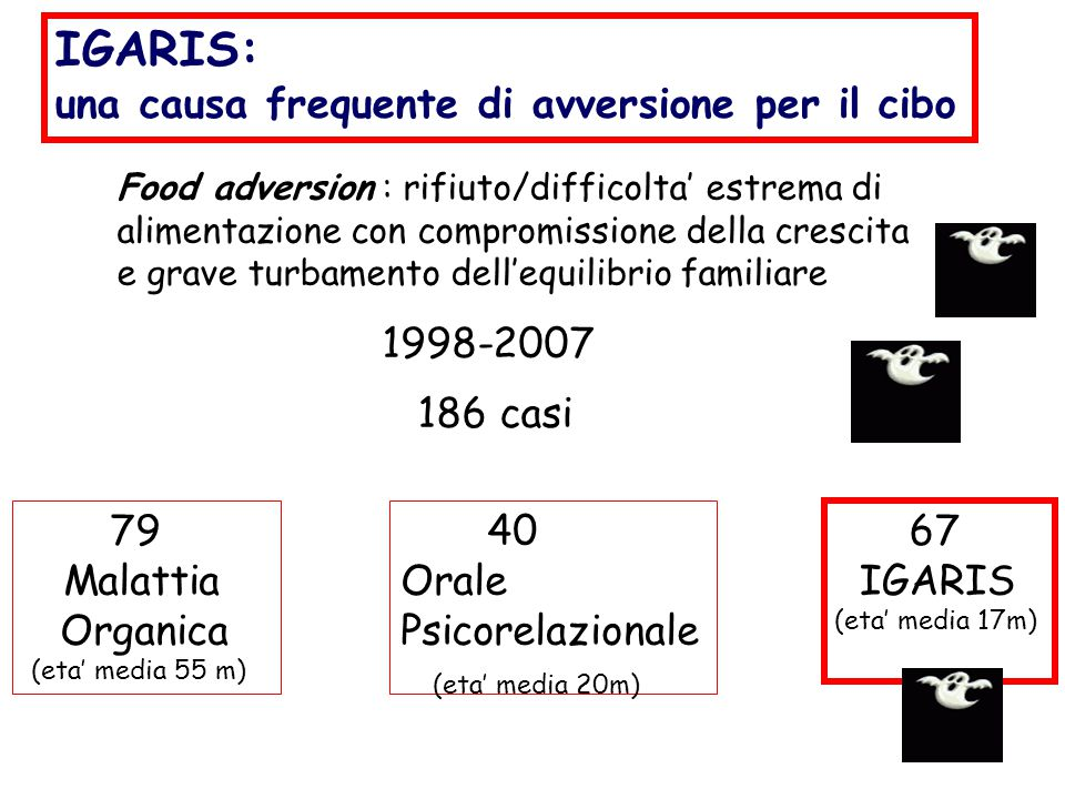 IGARIS: una causa frequente di avversione per il cibo 1998-2007