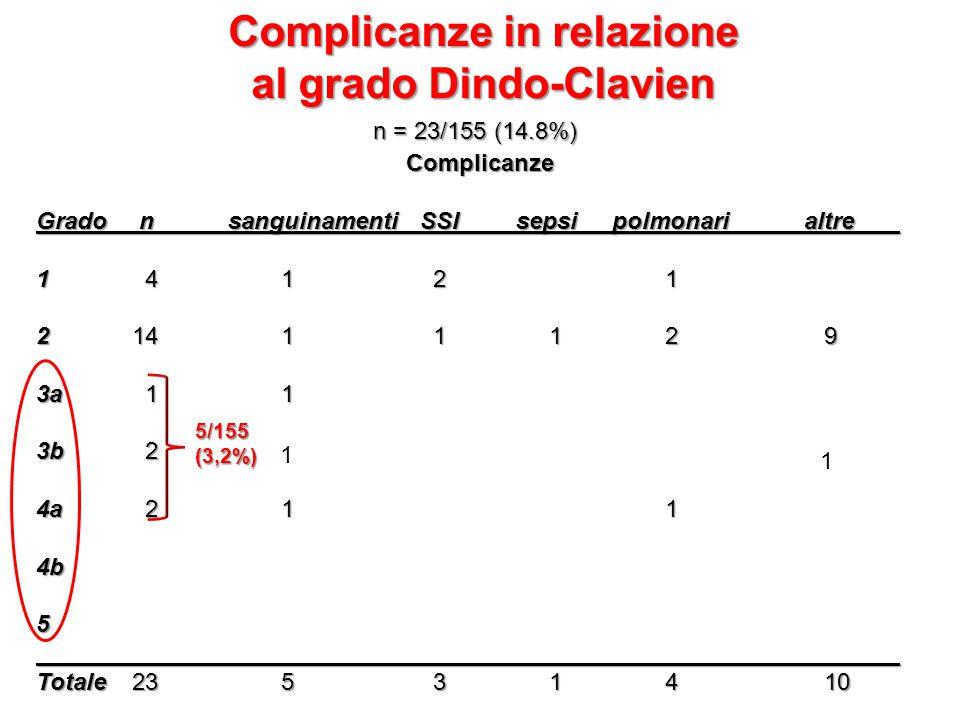 Complicanze in relazione al grado Dindo-Clavien