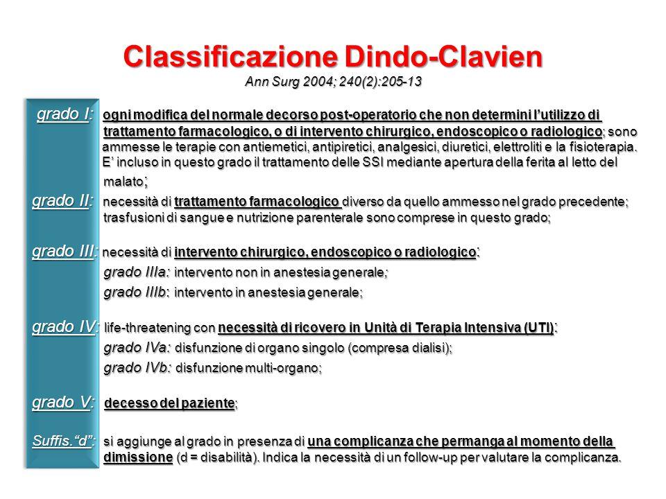 Classificazione Dindo-Clavien