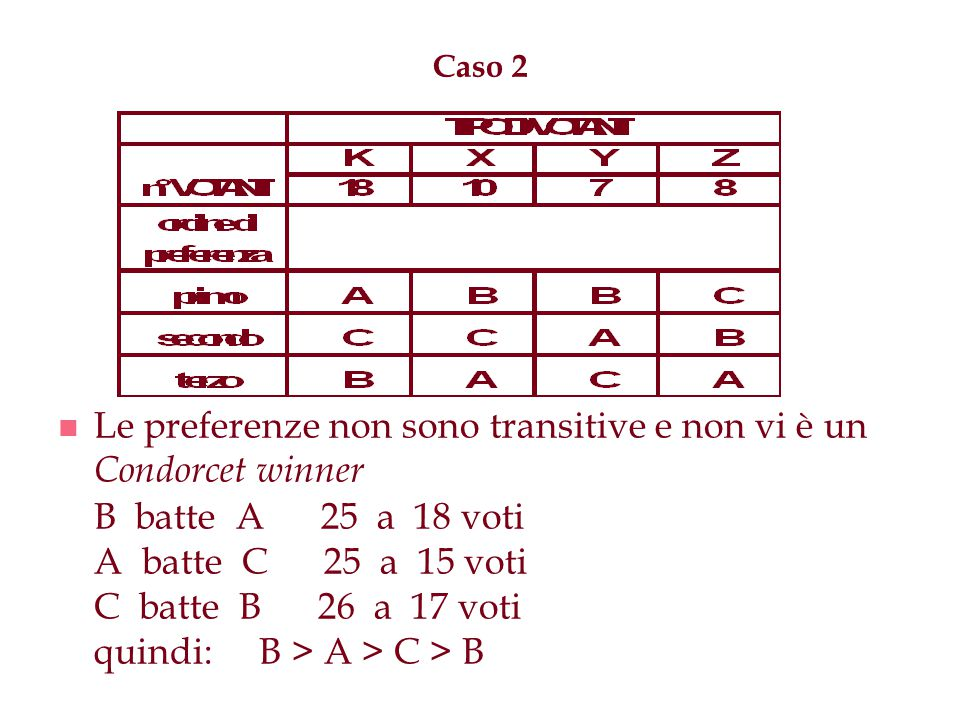 Le preferenze non sono transitive e non vi è un Condorcet winner
