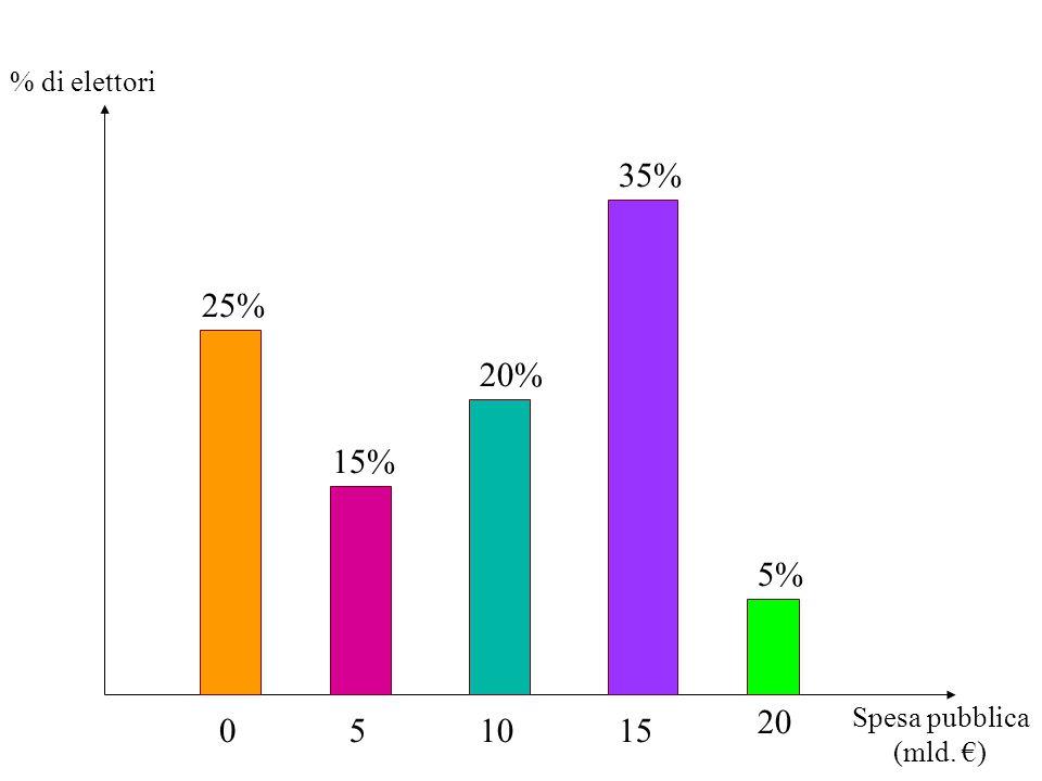 35% 25% 20% 15% 5% 20 5 10 15 % di elettori Spesa pubblica (mld. €)