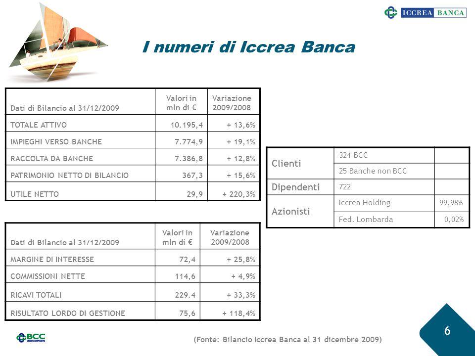 I numeri di Iccrea Banca