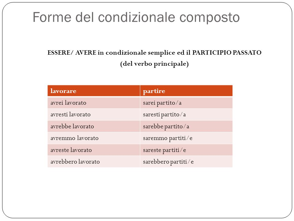 Forme del condizionale composto