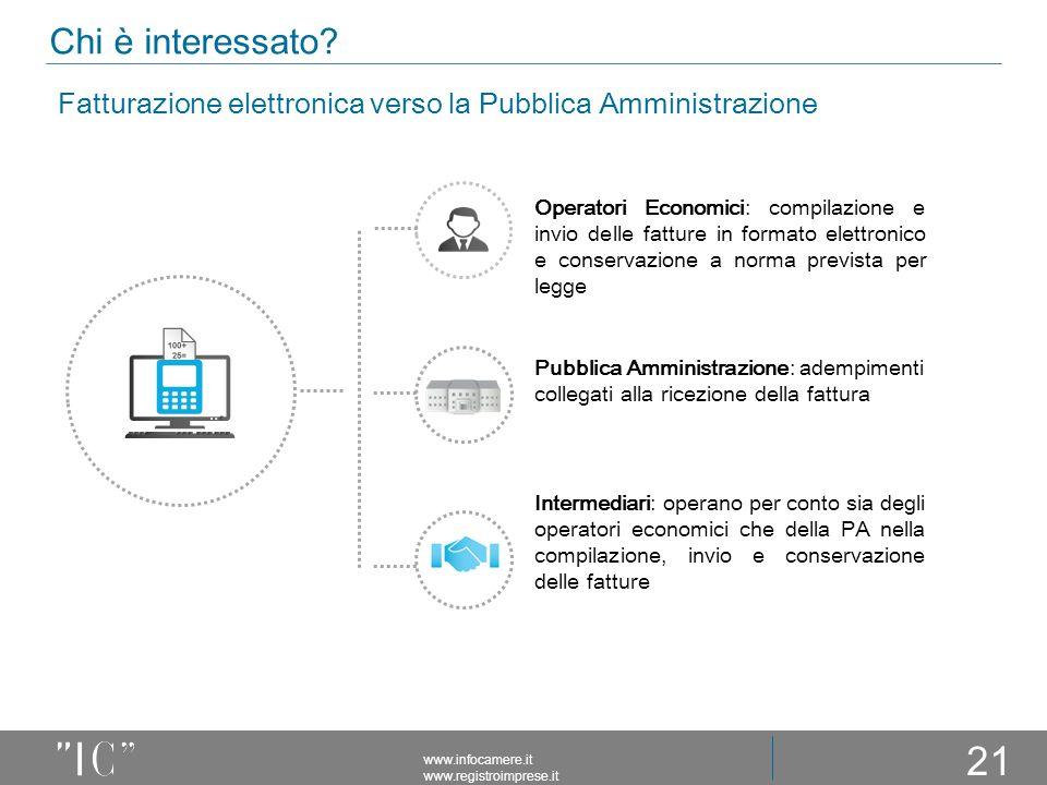 Chi è interessato Fatturazione elettronica verso la Pubblica Amministrazione.