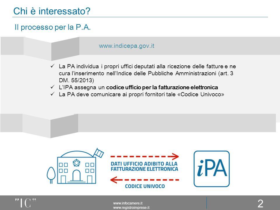 22 Chi è interessato Il processo per la P.A. www.indicepa.gov.it