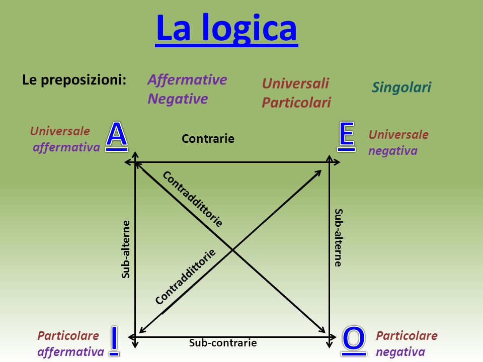 La logica A E I O Le preposizioni: Affermative Negative Universali