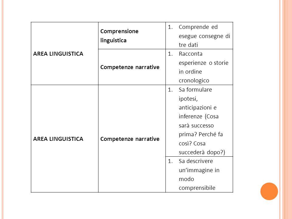 AREA LINGUISTICA Comprensione linguistica. Comprende ed esegue consegne di tre dati. Competenze narrative.