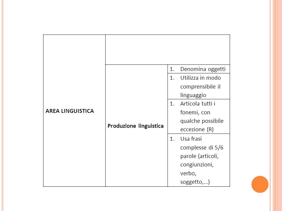 AREA LINGUISTICA Produzione linguistica. Denomina oggetti. Utilizza in modo comprensibile il linguaggio.