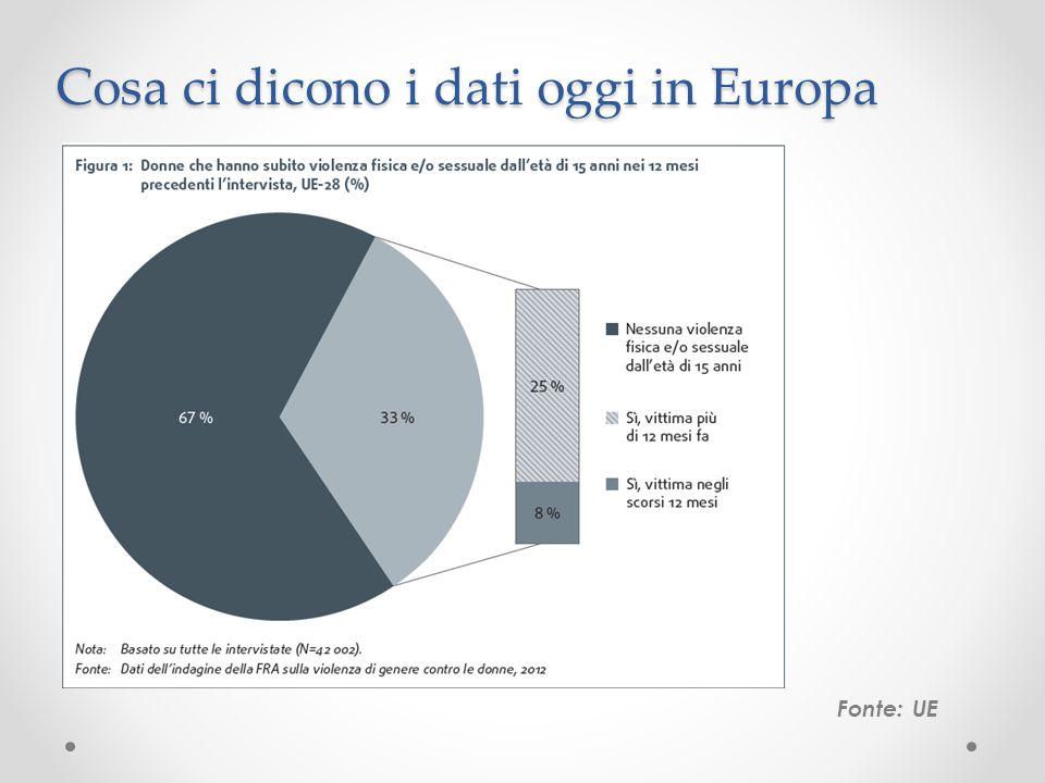 Cosa ci dicono i dati oggi in Europa