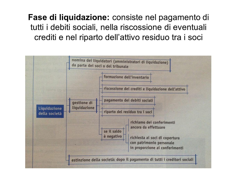Fase di liquidazione: consiste nel pagamento di tutti i debiti sociali, nella riscossione di eventuali crediti e nel riparto dell'attivo residuo tra i soci