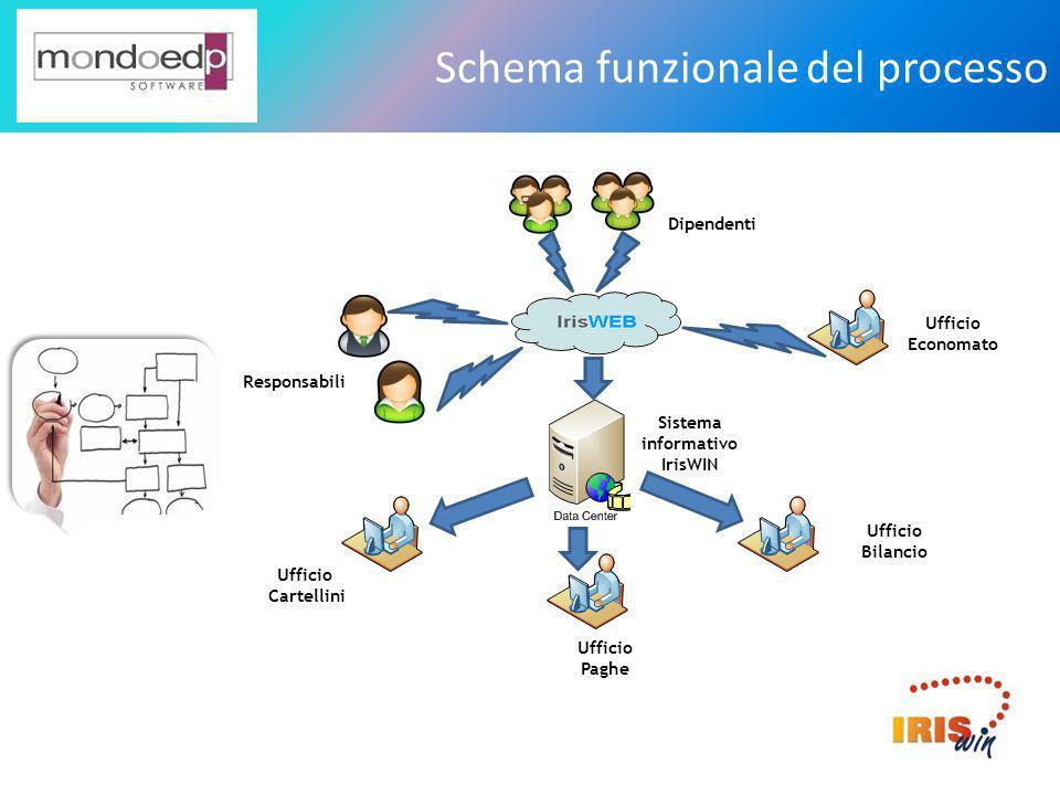 Schema funzionale del processo