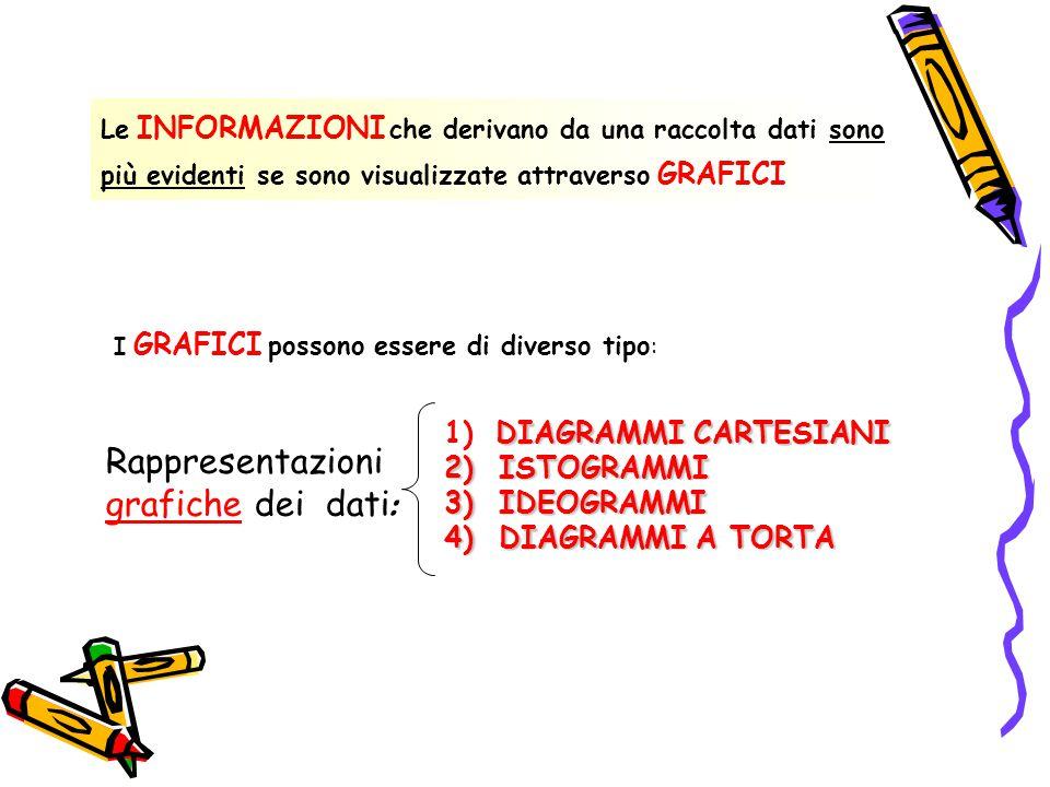 Rappresentazioni grafiche dei dati: 1) DIAGRAMMI CARTESIANI