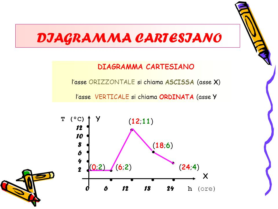 DIAGRAMMA CARTESIANO DIAGRAMMA CARTESIANO T (°C) Y (12;11) 12 10 8 6 4