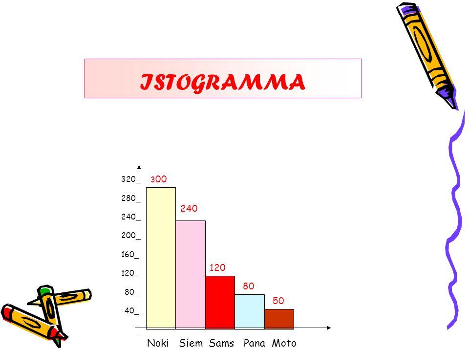 ISTOGRAMMA Noki Siem Sams Pana Moto 240 120 80 50 320_ 300 280_ 240_