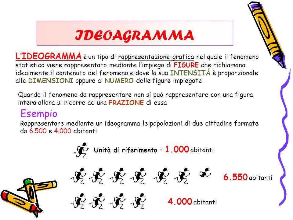 IDEOAGRAMMA L'IDEOGRAMMA è un tipo di rappresentazione grafica nel quale il fenomeno.