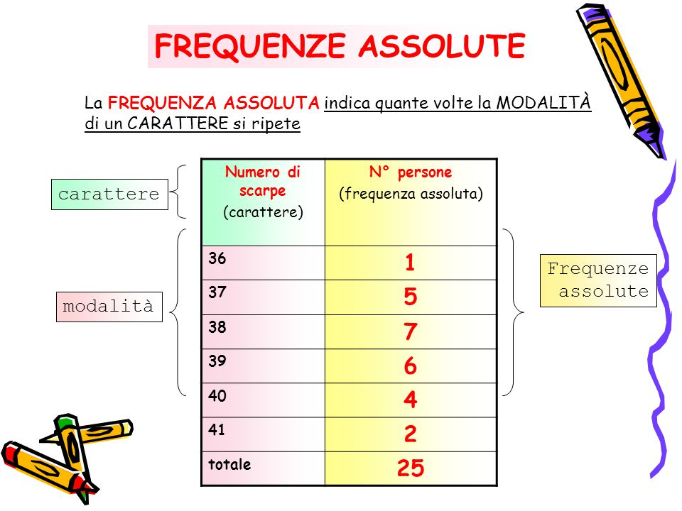 FREQUENZE ASSOLUTE 1 5 7 6 4 2 25 carattere Frequenze assolute