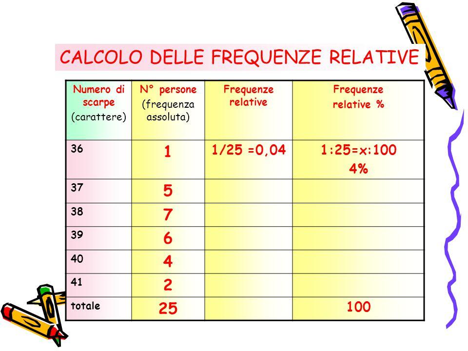 CALCOLO DELLE FREQUENZE RELATIVE