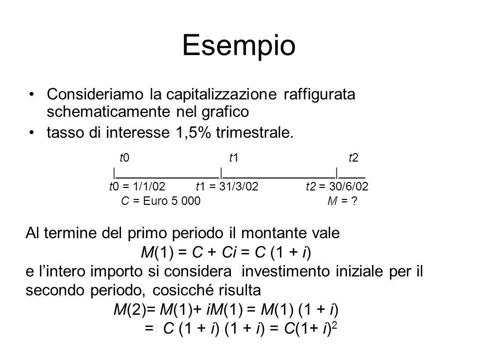 Esempio Consideriamo la capitalizzazione raffigurata schematicamente nel grafico. tasso di interesse 1,5% trimestrale.